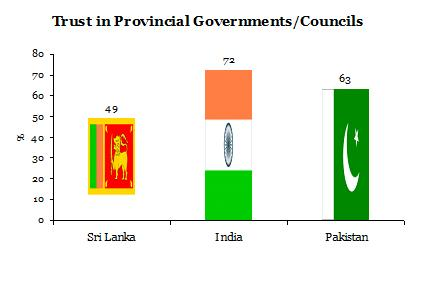 Trust in Provincial Government